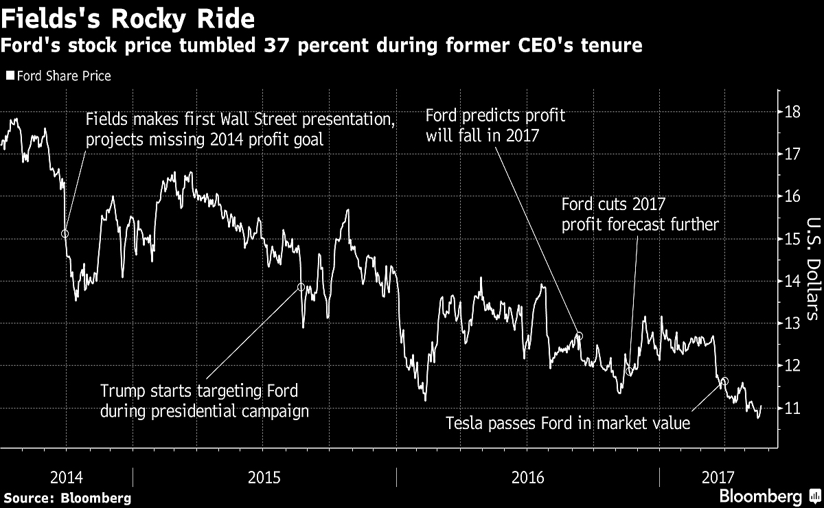 Former ford motor co chief executive officer mark fields ousted by the board after the automakers stock declined 37 percent on his watch could walk away